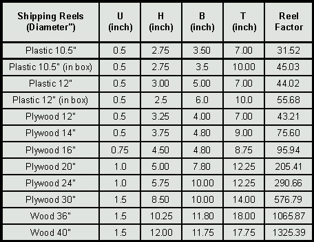 A method to calculate the capacity of a reel or spool quabbin wire dimensions for shipping reels normally used by quabbin wire are listed in the table below with the calculated reel factor greentooth Choice Image